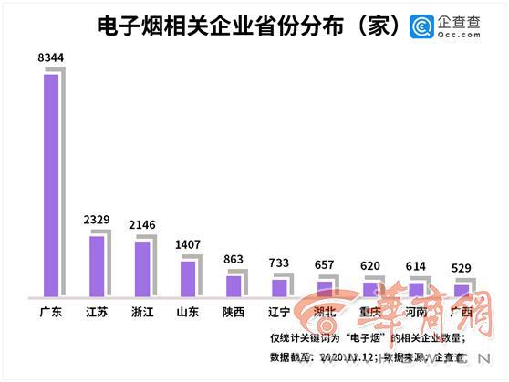电子烟再迎监管升级!陕西电子烟企业数量全国第五