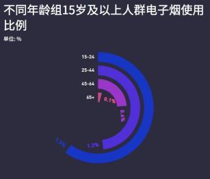 """电子烟断""""电""""后——数看中国电子烟行业"""