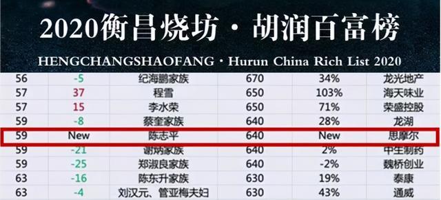 2250亿的世界电子烟龙头,860亿的中国电子烟第一人