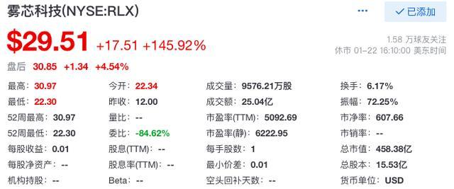 悦刻电子烟赴美上市:股价首日暴涨145.92%,市值458.38亿美元